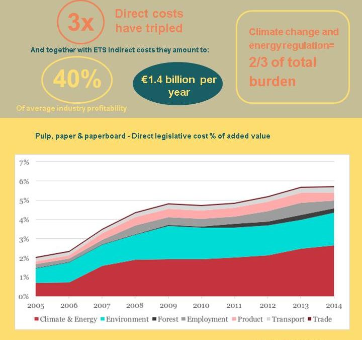Infographic: Cost of EU regulations on European paper industry