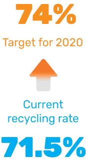 New 74% paper recycling target set for 2020