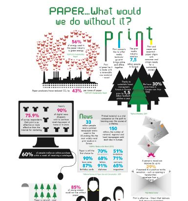 Unfolding the potential of Print Media