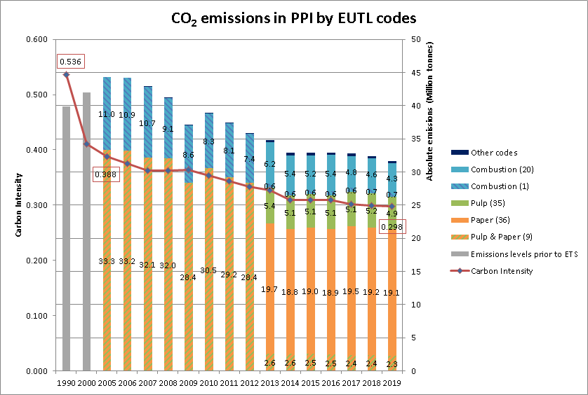 Pulp and Paper Industry (PPI) – carbon emission graphs