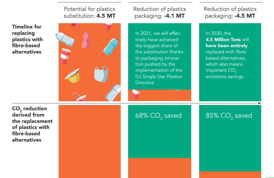 Cepi fact sheet: Transitioning towards a plastics free world